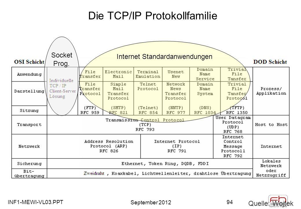 INF1-MEWI-VL03.PPT September 2012 94 Die TCP/IP Protokollfamilie Quelle: Wojtek Internet Standardanwendungen Socket Prog.