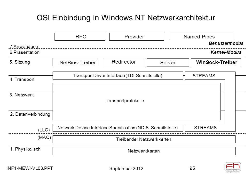 INF1-MEWI-VL03.PPT September 2012 95 OSI Einbindung in Windows NT Netzwerkarchitektur RPCProviderNamed Pipes Benutzermodus Kernel-Modus 7.Anwendung 6.Präsentation 5.