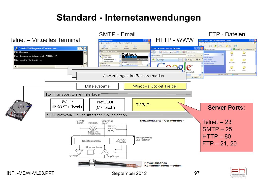 INF1-MEWI-VL03.PPT September 2012 97 FTP - Dateien HTTP - WWW SMTP - Email Telnet – Virtuelles Terminal Standard - Internetanwendungen Server Ports: Telnet – 23 SMTP – 25 HTTP – 80 FTP – 21, 20