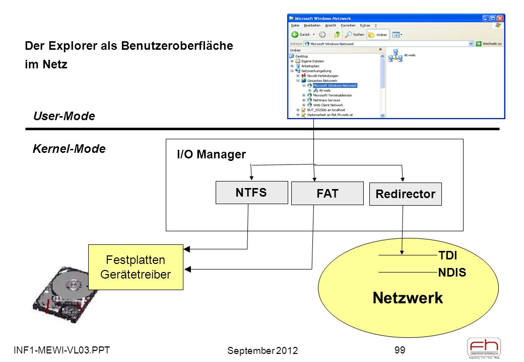 INF1-MEWI-VL03.PPT September 2012 99 Der Explorer als Benutzeroberfläche im Netz User-Mode Kernel-Mode I/O Manager NTFS FAT Festplatten Gerätetreiber Redirector Netzwerk TDI NDIS