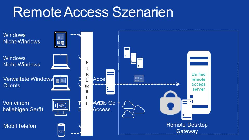 FIREWALLFIREWALL Unified remote access server Remote Access Szenarien