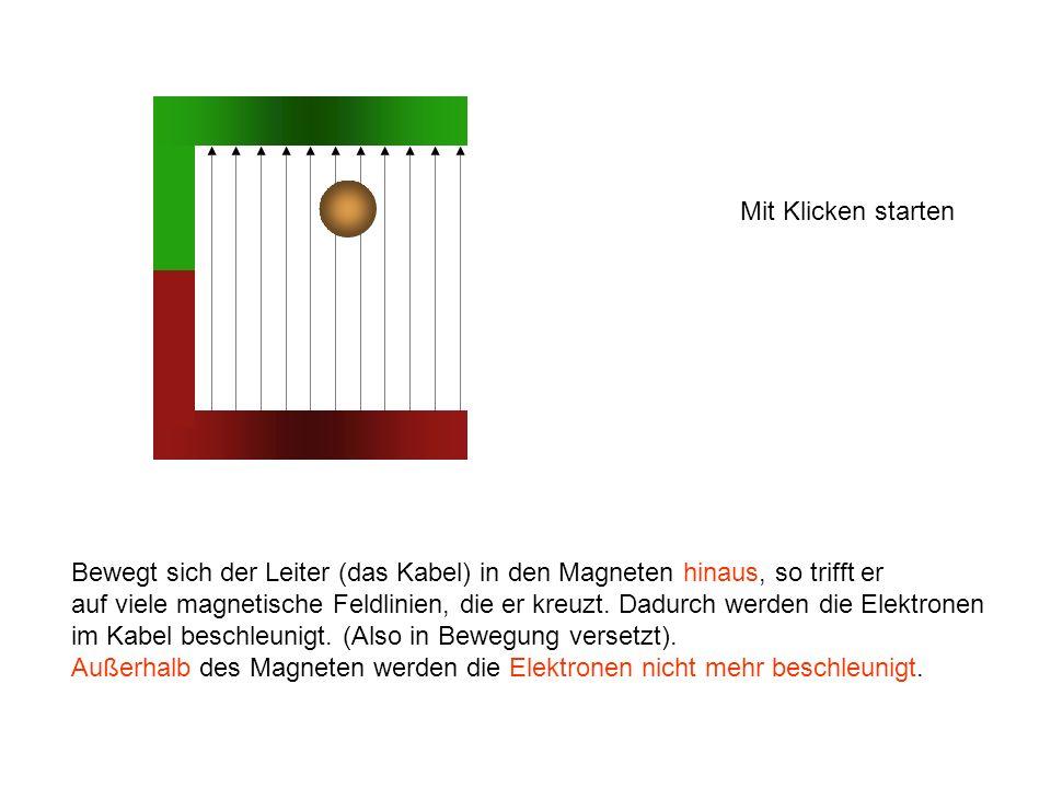 Bewegt sich der Leiter (das Kabel) in den Magneten hinaus, so trifft er auf viele magnetische Feldlinien, die er kreuzt.