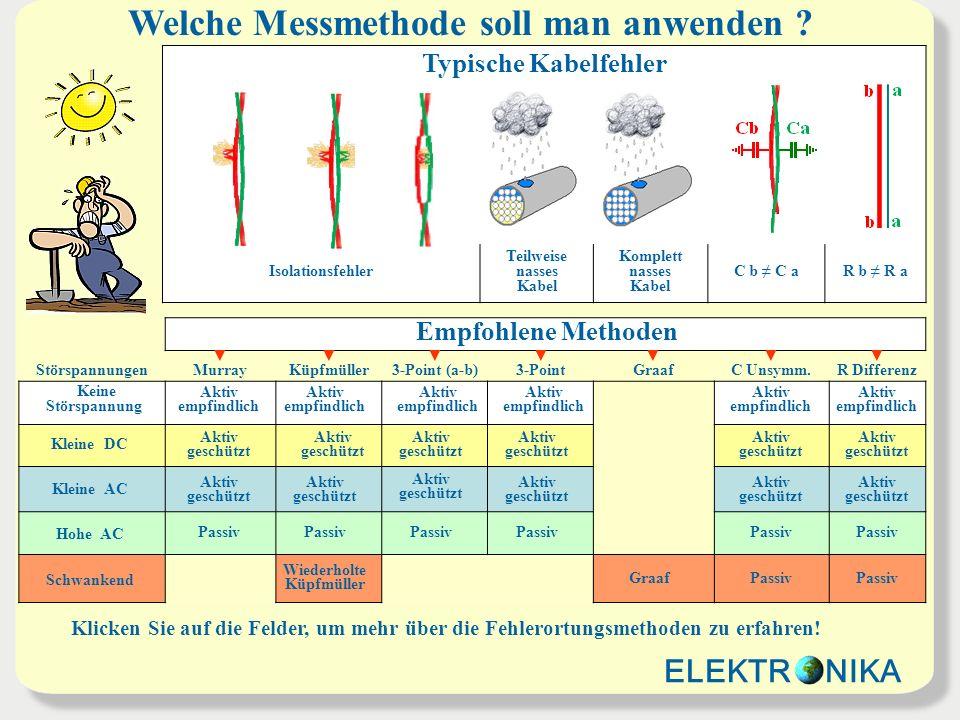Welche Messmethode soll man anwenden ? Empfohlene Methoden Störspannungen Murray Küpfmüller 3-Point (a-b) 3-Point Graaf C Unsymm. R Differenz ELEKTR N