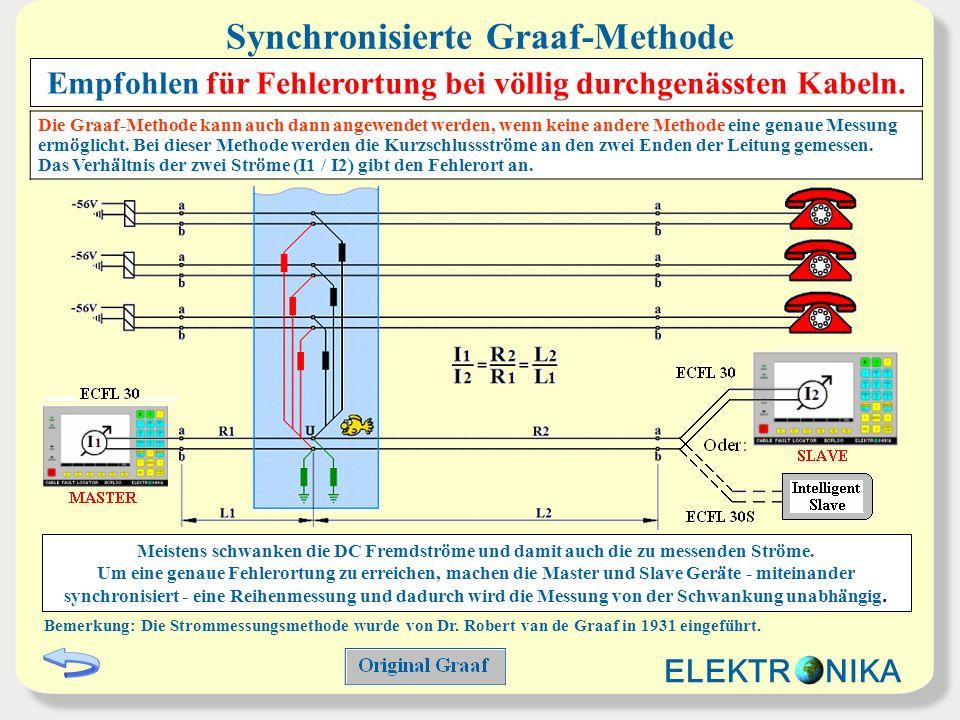 Synchronisierte Graaf-Methode Die Graaf-Methode kann auch dann angewendet werden, wenn keine andere Methode eine genaue Messung ermöglicht. Bei dieser
