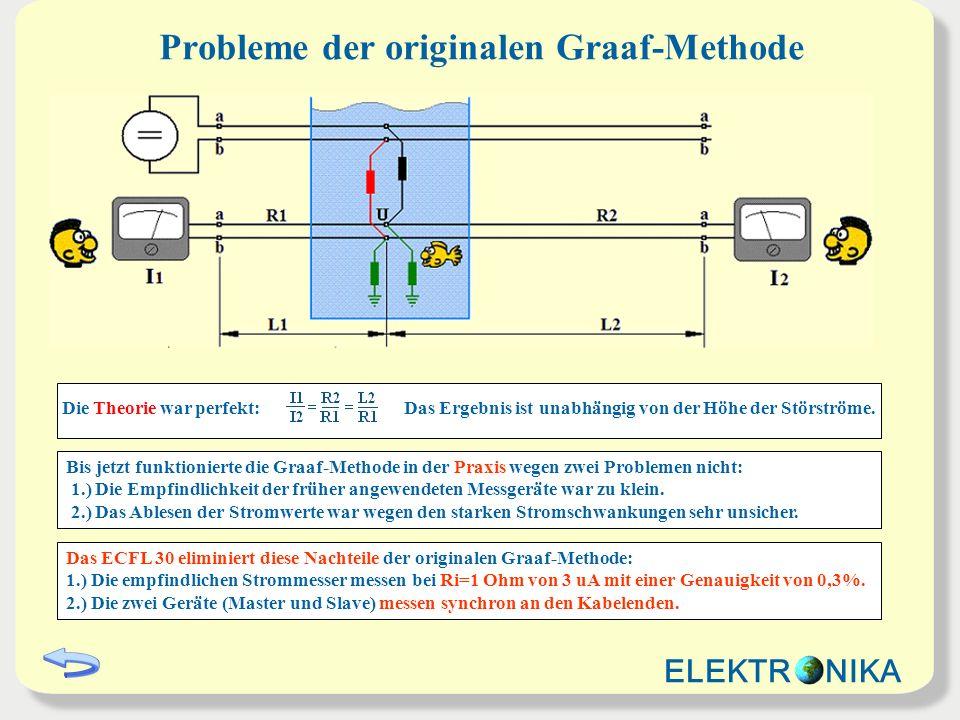 Die Theorie war perfekt: Das Ergebnis ist unabhängig von der Höhe der Störströme. Probleme der originalen Graaf-Methode Bis jetzt funktionierte die Gr