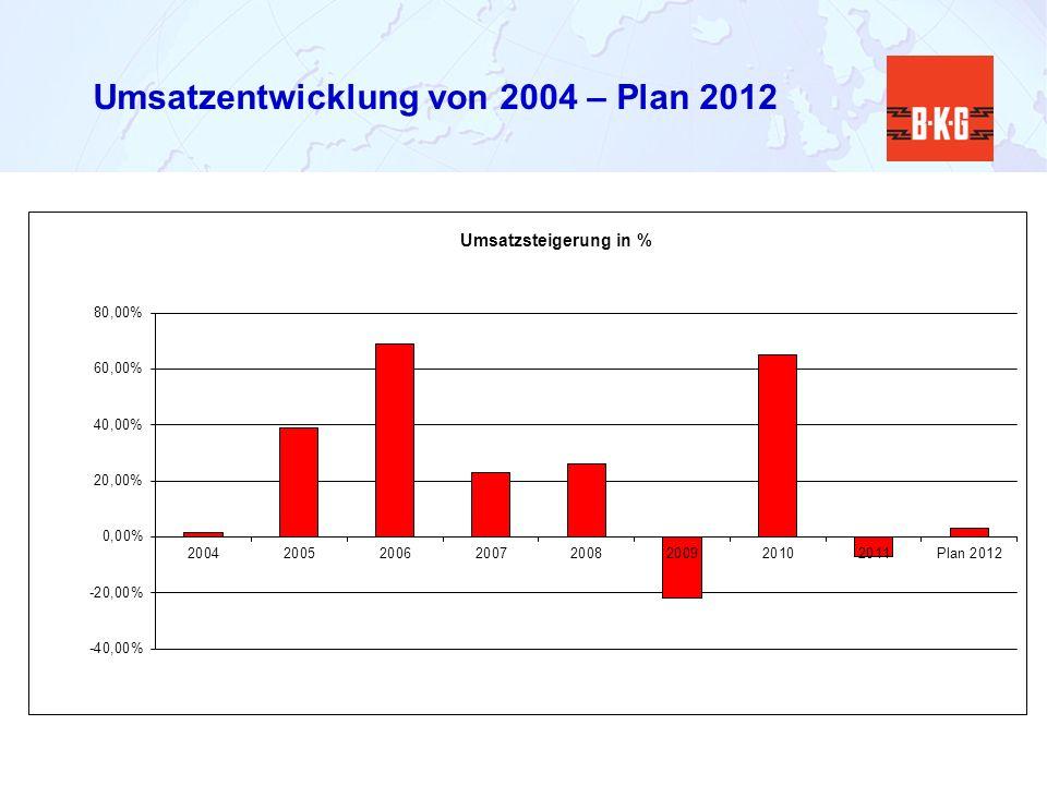 Umsatzentwicklung von 2004 – Plan 2012