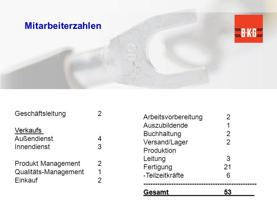 Mitarbeiterzahlen Geschäftsleitung2Verkaufs Außendienst4 Innendienst3 Produkt Management2 Qualitäts-Management1 Einkauf2 Arbeitsvorbereitung2 Auszubil