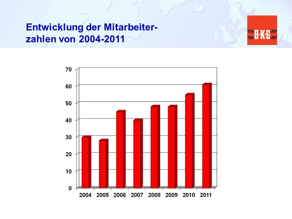 Entwicklung der Mitarbeiter- zahlen von 2004-2011