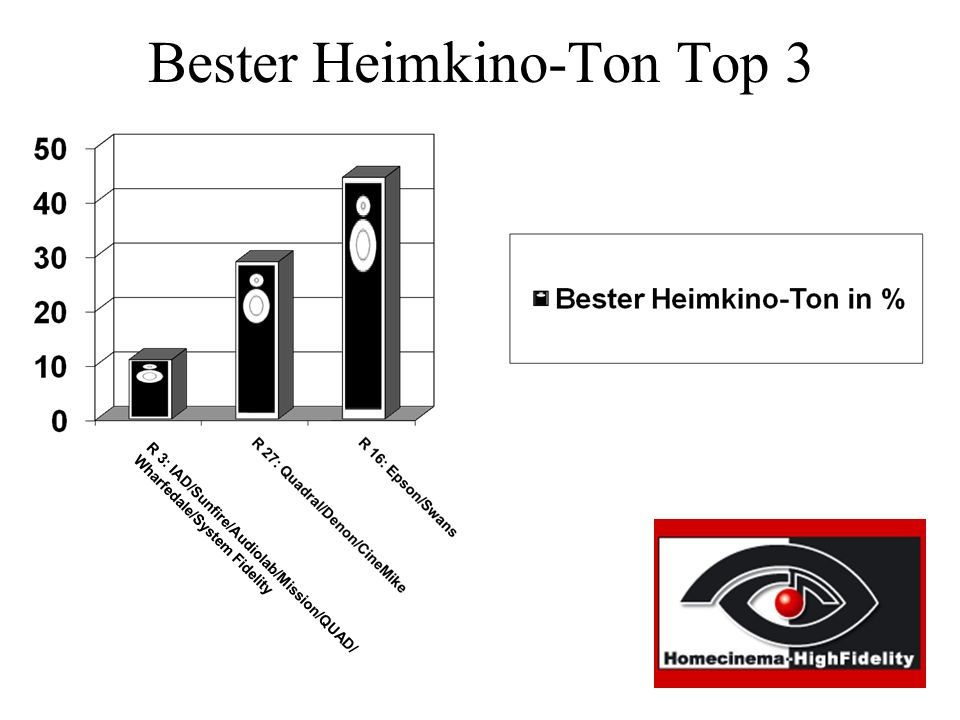 Bester Heimkino-Ton Top 3 R 3: IAD/Sunfire/Audiolab/Mission/QUAD/ Wharfedale/System Fidelity