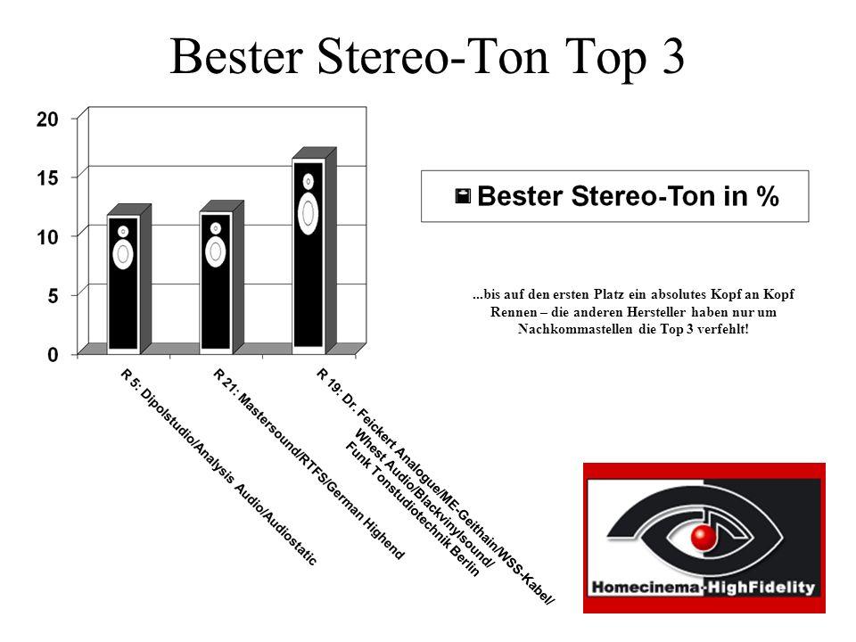 Bester Stereo-Ton Top 3...bis auf den ersten Platz ein absolutes Kopf an Kopf Rennen – die anderen Hersteller haben nur um Nachkommastellen die Top 3 verfehlt.