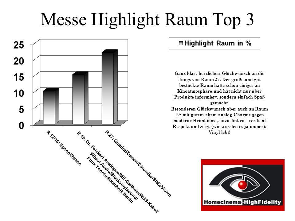 Messe Highlight Raum Top 3 Ganz klar: herzlichen Glückwunsch an die Jungs von Raum 27.