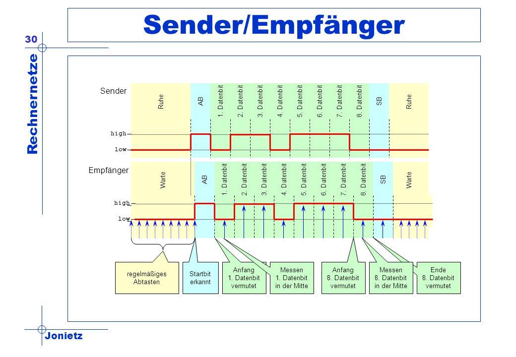 Jonietz Rechnernetze 30 Sender/Empfänger Ruhe ABSB1. Datenbit2. Datenbit3. Datenbit4. Datenbit5. Datenbit6. Datenbit7. Datenbit8. Datenbit Warte ABSB1