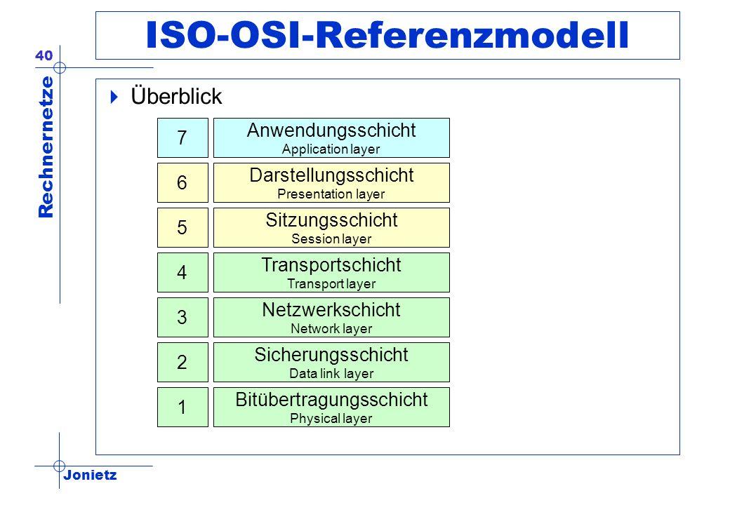 Jonietz Rechnernetze 40 ISO-OSI-Referenzmodell Überblick Anwendungsschicht Application layer Darstellungsschicht Presentation layer Sitzungsschicht Se