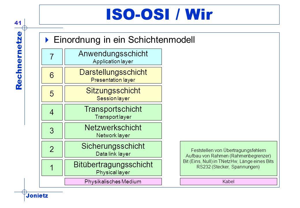 Jonietz Rechnernetze 41 ISO-OSI / Wir Einordnung in ein Schichtenmodell Anwendungsschicht Application layer Darstellungsschicht Presentation layer Sit