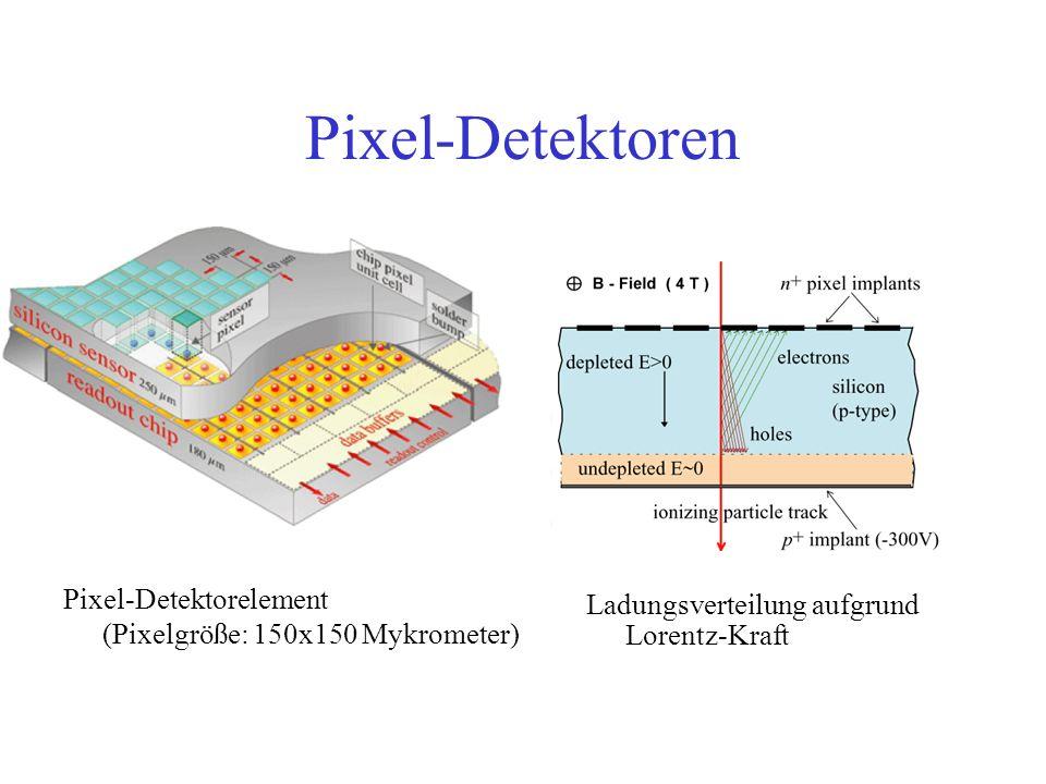 Pixel-Detektoren Pixel-Detektorelement (Pixelgröße: 150x150 Mykrometer) Ladungsverteilung aufgrund Lorentz-Kraft