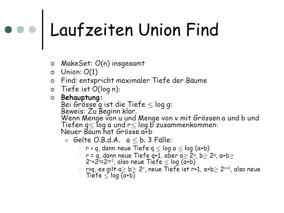 Laufzeiten Union Find MakeSet: O(n) insgesamt Union: O(1) Find: entspricht maximaler Tiefe der Bäume Tiefe ist O(log n): Behauptung: Bei Grösse g ist die Tiefe · log g: Beweis: Zu Beginn klar.