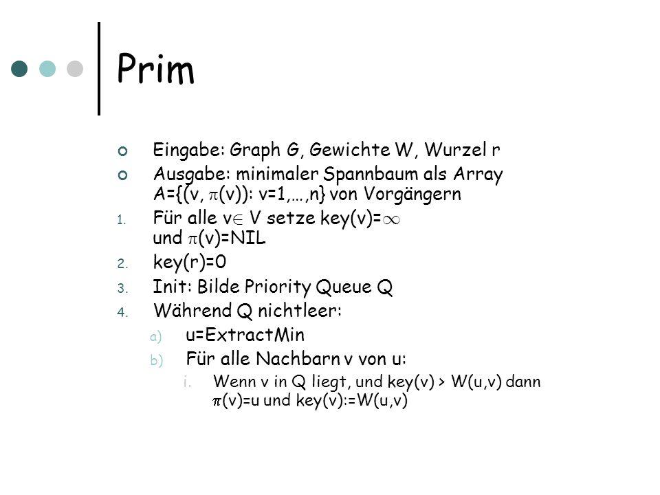 Prim Eingabe: Graph G, Gewichte W, Wurzel r Ausgabe: minimaler Spannbaum als Array A={(v, (v)): v=1,…,n} von Vorgängern 1.
