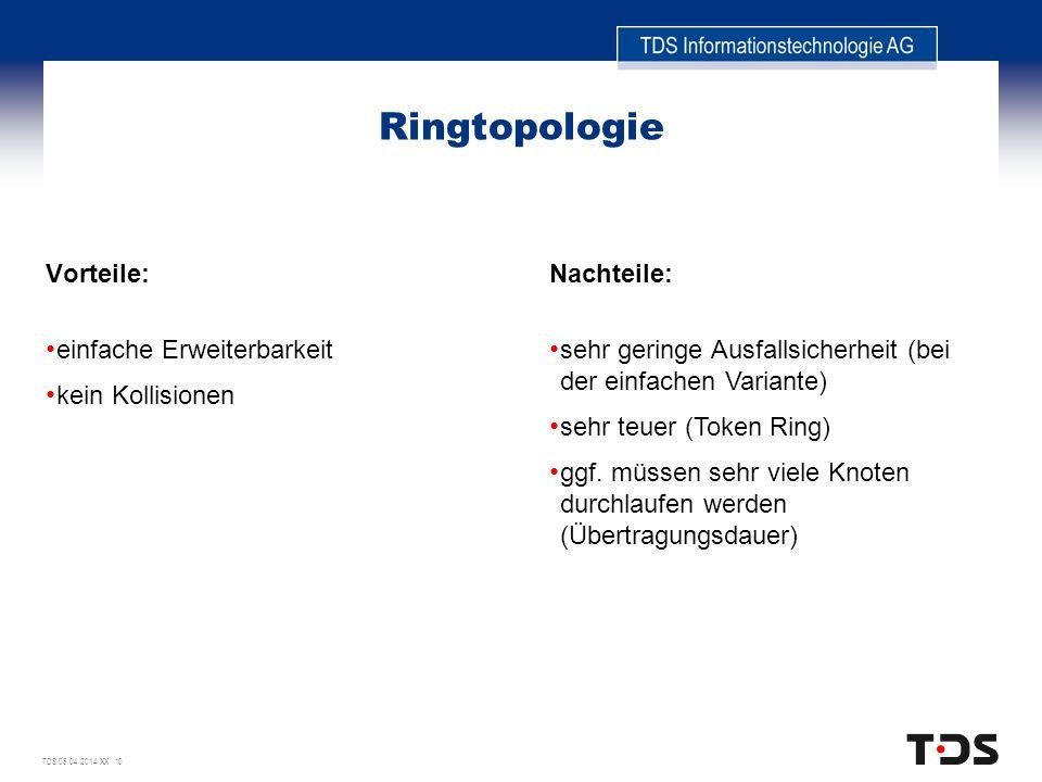 TDS 05.04.2014 XX 10 Ringtopologie Vorteile: einfache Erweiterbarkeit kein Kollisionen Nachteile: sehr geringe Ausfallsicherheit (bei der einfachen Va