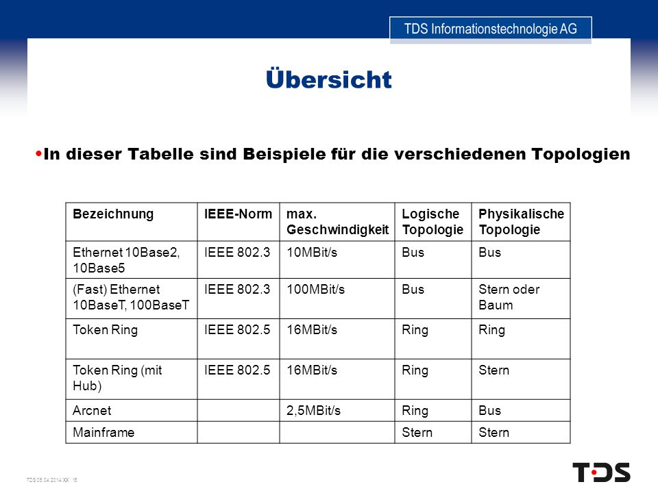 TDS 05.04.2014 XX 15 Übersicht In dieser Tabelle sind Beispiele für die verschiedenen Topologien BezeichnungIEEE-Normmax. Geschwindigkeit Logische Top