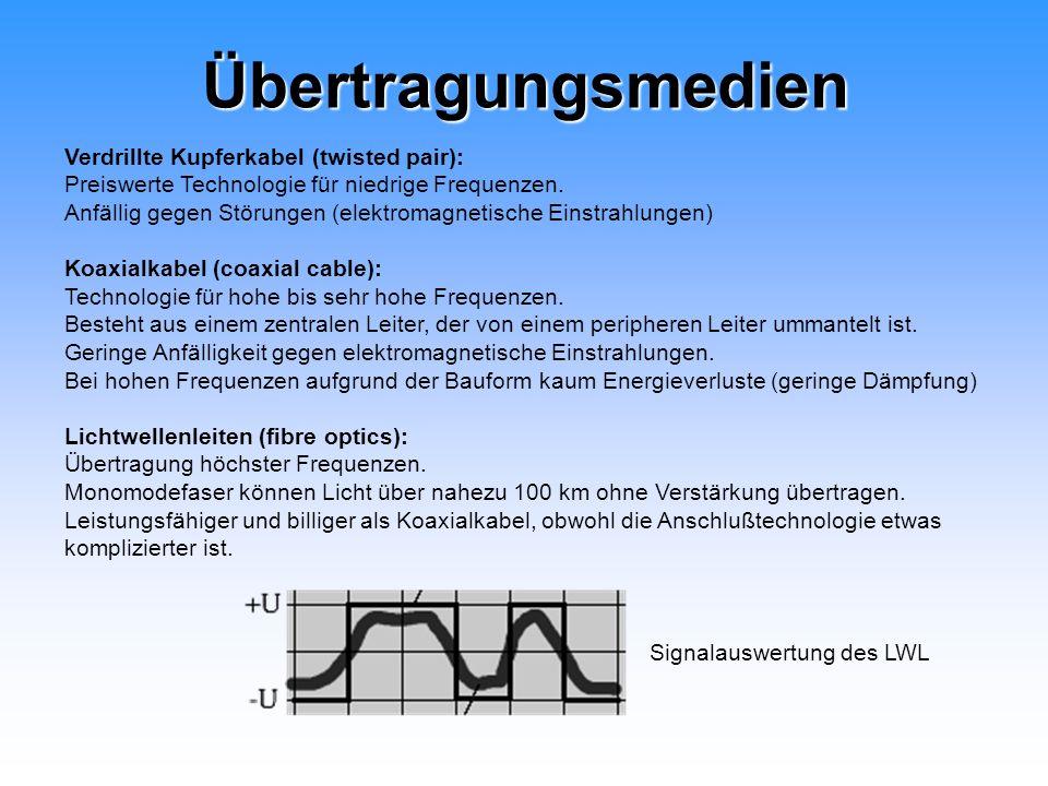 Übertragungsmedien Verdrillte Kupferkabel (twisted pair): Preiswerte Technologie für niedrige Frequenzen. Anfällig gegen Störungen (elektromagnetische