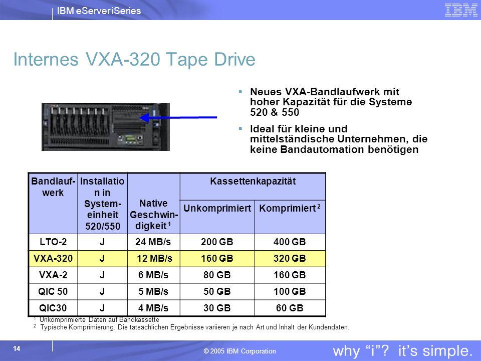 IBM eServer iSeries © 2005 IBM Corporation 14 Internes VXA-320 Tape Drive Neues VXA-Bandlaufwerk mit hoher Kapazität für die Systeme 520 & 550 Ideal für kleine und mittelständische Unternehmen, die keine Bandautomation benötigen Bandlauf- werk Installatio n in System- einheit 520/550 Native Geschwin- digkeit 1 Kassettenkapazität Preis* (US-Dollar) UnkomprimiertKomprimiert 2 LTO-2J24 MB/s200 GB400 GB5200 VXA-320J 12 MB/s160 GB320 GB1500 VXA-2J6 MB/s80 GB160 GB2495 QIC 50J5 MB/s50 GB100 GB6000 QIC30J4 MB/s30 GB60 GB4000 1 Unkomprimierte Daten auf Bandkassette 2 Typische Komprimierung.