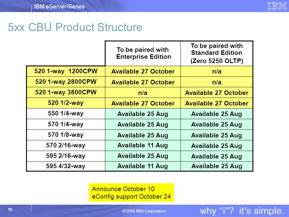 IBM eServer iSeries © 2005 IBM Corporation 19 5xx CBU Product Structure To be paired with Enterprise Edition To be paired with Standard Edition (Zero