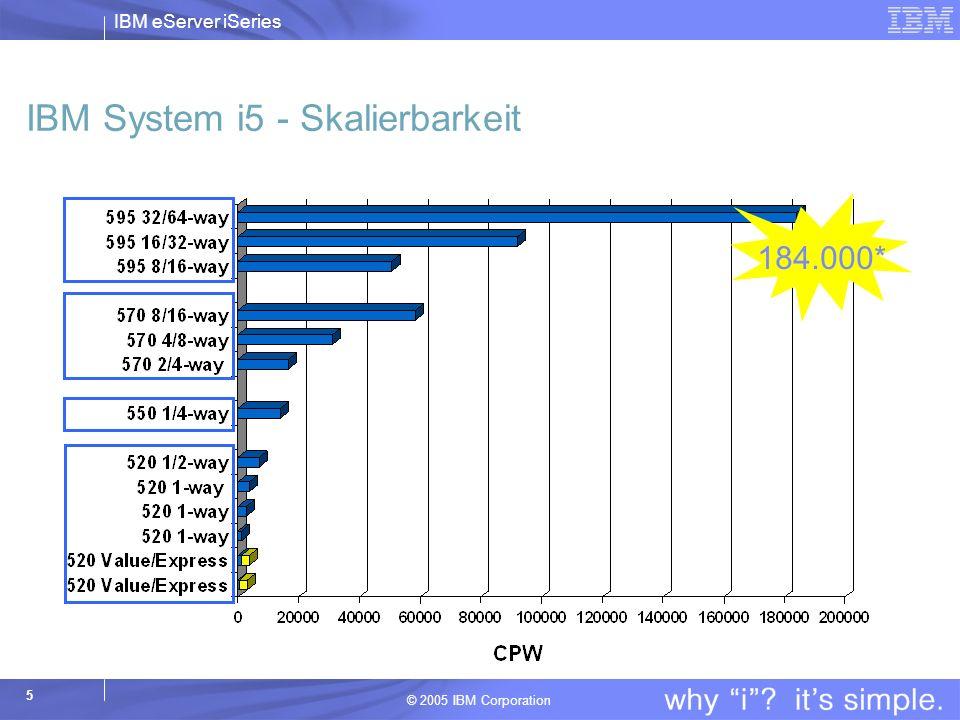 IBM eServer iSeries © 2005 IBM Corporation 5 IBM System i5 - Skalierbarkeit 184.000*