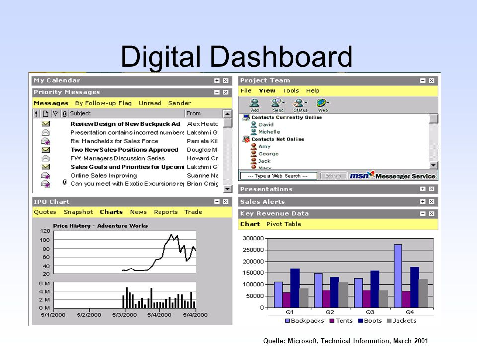 Digital Dashboard Quelle: Microsoft, Technical Information, March 2001