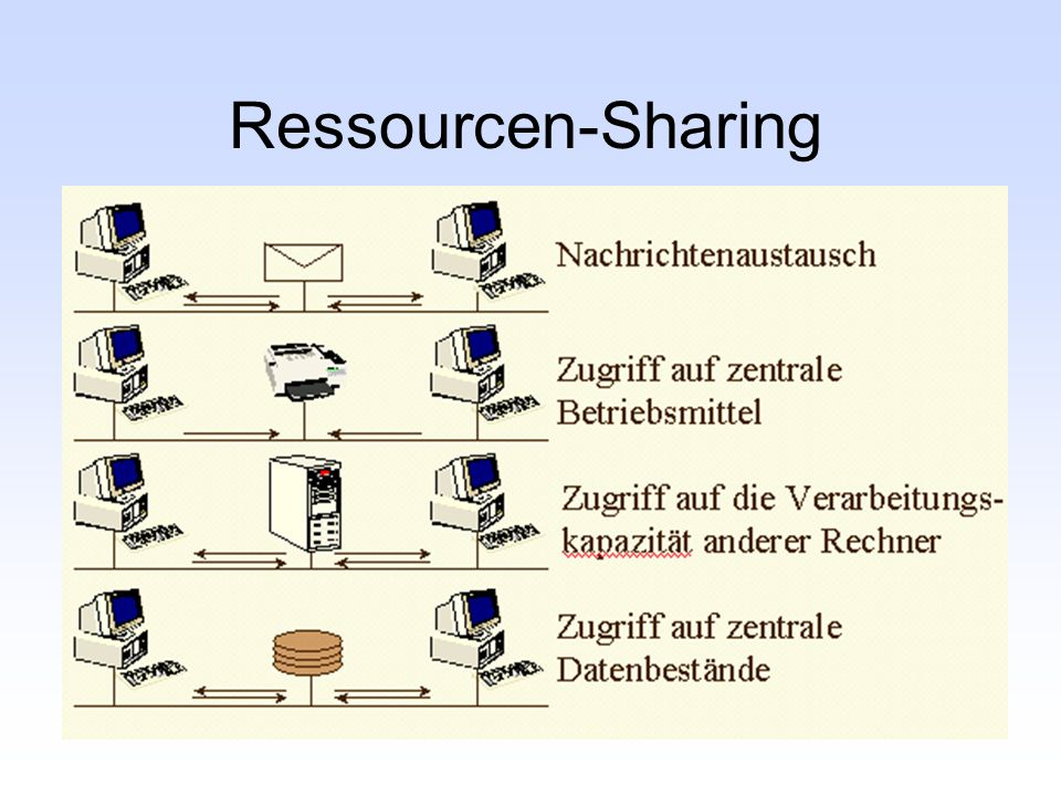 Ressourcen-Sharing
