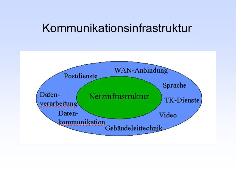 Kommunikationsinfrastruktur
