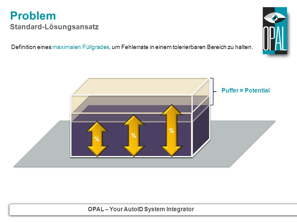 OPAL – Your AutoID System Integrator Agenda 5 5 Fazit Vorteile Nachteile Fazit Vorteile Nachteile