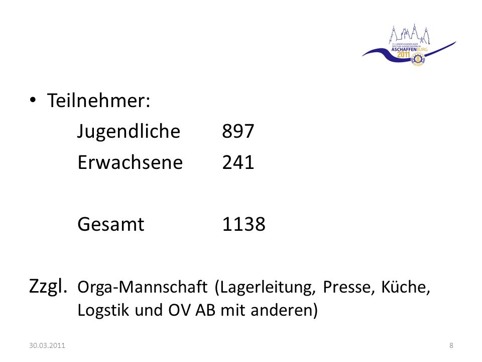 Teilnehmer: Jugendliche 897 Erwachsene241 Gesamt1138 Zzgl. Orga-Mannschaft (Lagerleitung, Presse, Küche, Logstik und OV AB mit anderen) 30.03.20118