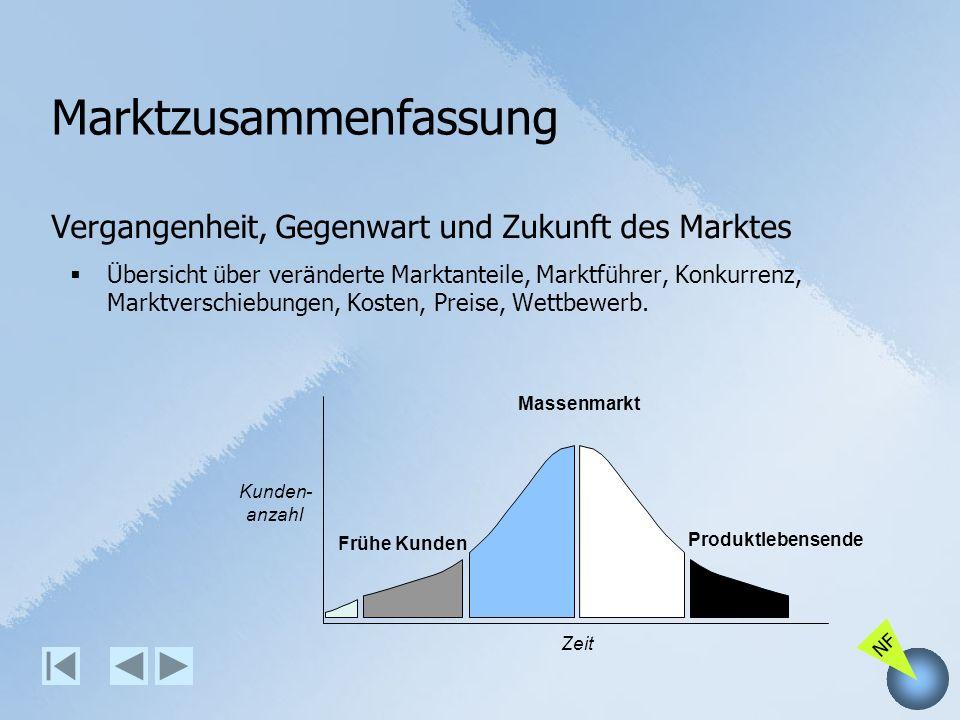 NF Marktzusammenfassung Vergangenheit, Gegenwart und Zukunft des Marktes Übersicht über veränderte Marktanteile, Marktführer, Konkurrenz, Marktverschi