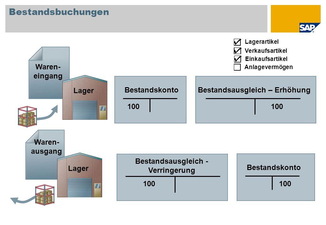 Bestandsbuchungen 100 BestandskontoBestandsausgleich – Erhöhung 100 Bestandskonto Bestandsausgleich - Verringerung 100 Waren- eingang Waren- ausgang E