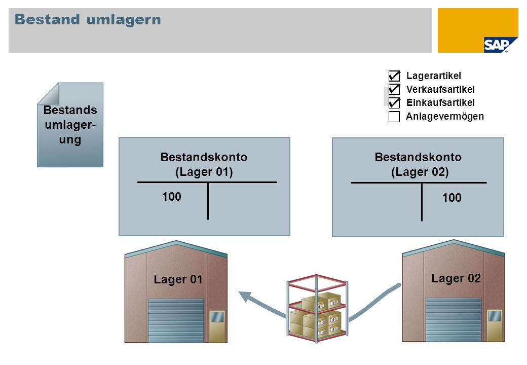 Bestand umlagern Bestandskonto (Lager 01) 100 Bestandskonto (Lager 02) 100 Bestands umlager- ung Einkaufsartikel Anlagevermögen Lagerartikel Verkaufsa