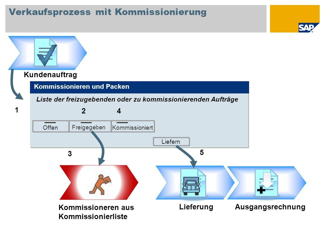 Verfügbare Artikel A1000 4 Stück Verkaufsprozess mit Kommissionierung Kundenauftrag Offen Freigegeben Kommissioniert Liefern LieferungAusgangsrechnung