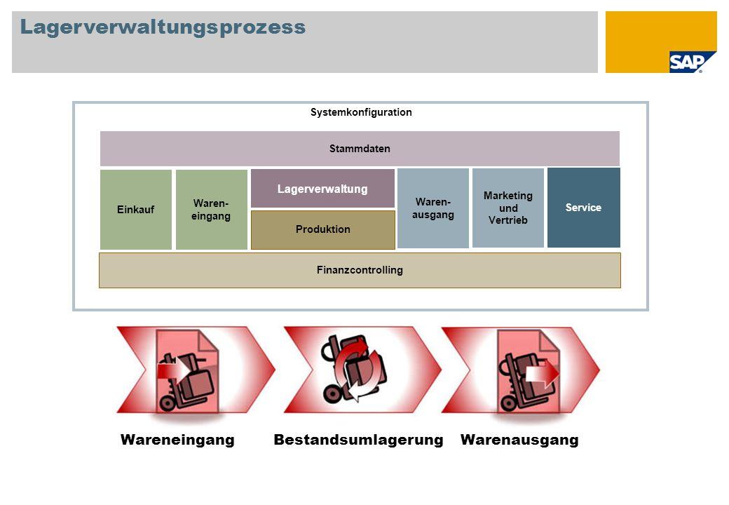 Lagerverwaltungsprozess WareneingangBestandsumlagerungWarenausgang Systemkonfiguration Einkauf Lagerverwaltung Produktion Waren- eingang Waren- ausgan