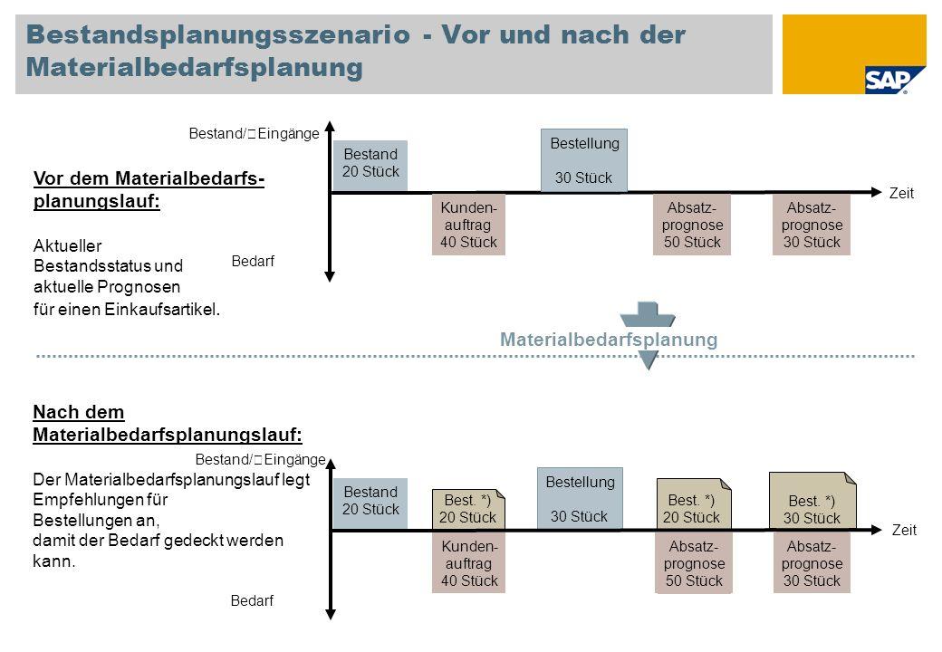 Bestandsplanungsszenario - Vor und nach der Materialbedarfsplanung Zeit Bestand/ Eingänge Bedarf Bestand 20 Stück Bestellung 30 Stück Kunden- auftrag