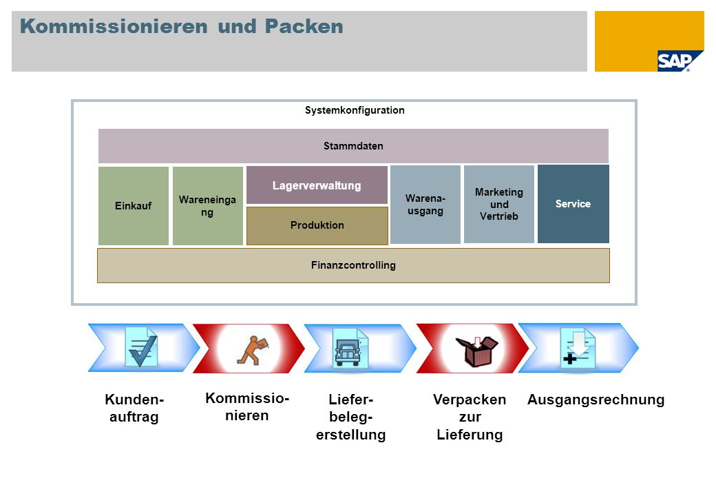 Materialbedarfsplanung (MRP) Planungsdaten definieren MRP durchführen Auftragsempfehlungen anzeigen Produktionsauftrag Bestellung Systemkonfiguration Einkauf Lagerverwaltung Produktion Waren- eingang Waren- ausgang Marketing und Vertrieb Service Finanzcontrolling Stammdaten