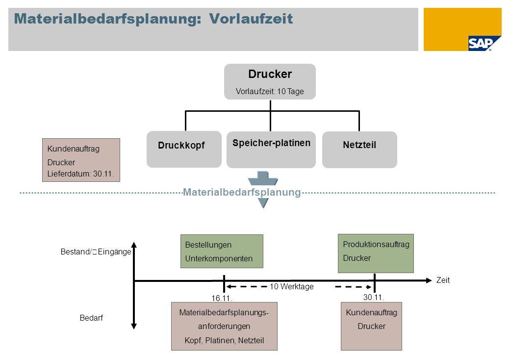 Materialbedarfsplanung: Vorlaufzeit Zeit Bestand/ Eingänge Bedarf Drucker Vorlaufzeit: 10 Tage Druckkopf Speicher-platinen Netzteil Kundenauftrag Druc