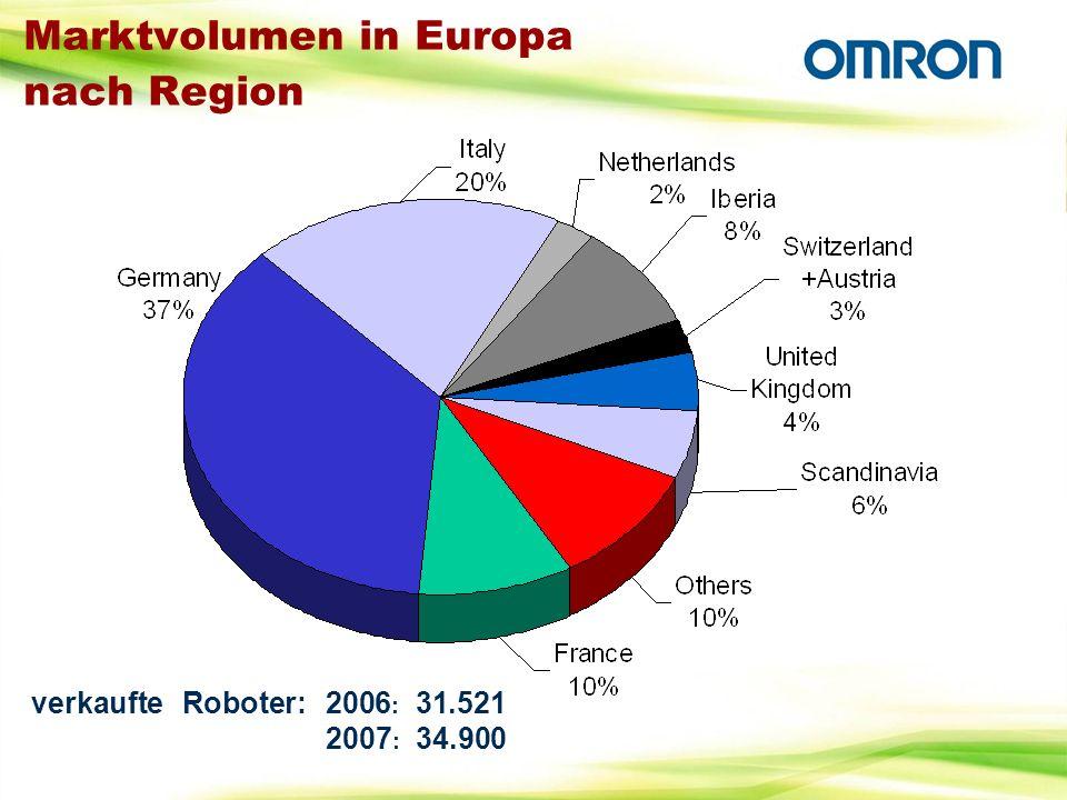 Marktvolumen in Europa nach Region verkaufte Roboter: 2006 : 31.521 2007 : 34.900
