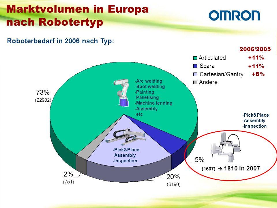 Roboterbedarf in 2006 nach Typ: 73% (22982) 5% (1607) 1810 in 2007 20% (6190) 2% (751) Articulated Scara Cartesian/Gantry Andere Marktvolumen in Europ