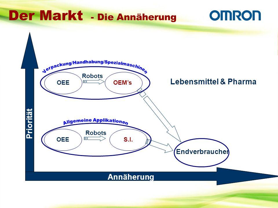 Der Markt - Die Annäherung Priorität Annäherung OEMsOEE Robots S.I.OEE Robots Endverbraucher Lebensmittel & Pharma