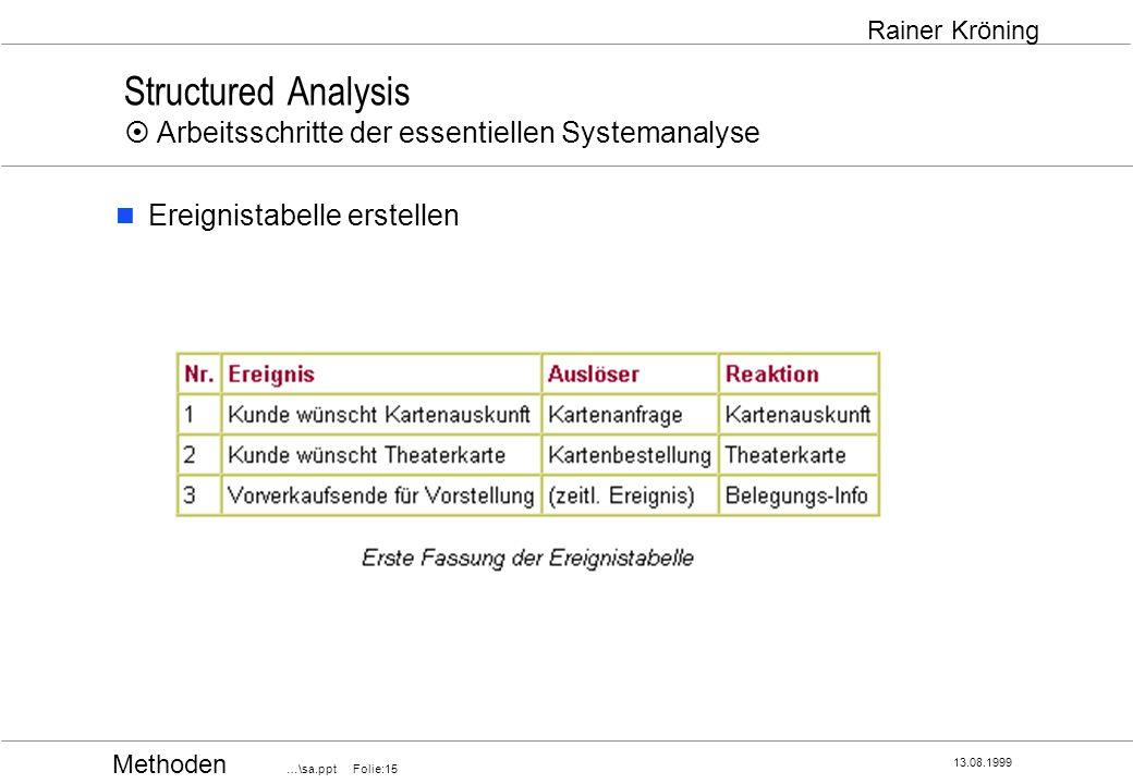 Methoden …\sa.ppt Folie:15 13.08.1999 Rainer Kröning Structured Analysis Arbeitsschritte der essentiellen Systemanalyse Ereignistabelle erstellen
