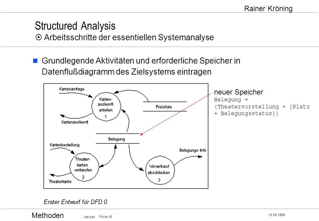 Methoden …\sa.ppt Folie:18 13.08.1999 Rainer Kröning Structured Analysis Arbeitsschritte der essentiellen Systemanalyse Grundlegende Aktivitäten und e