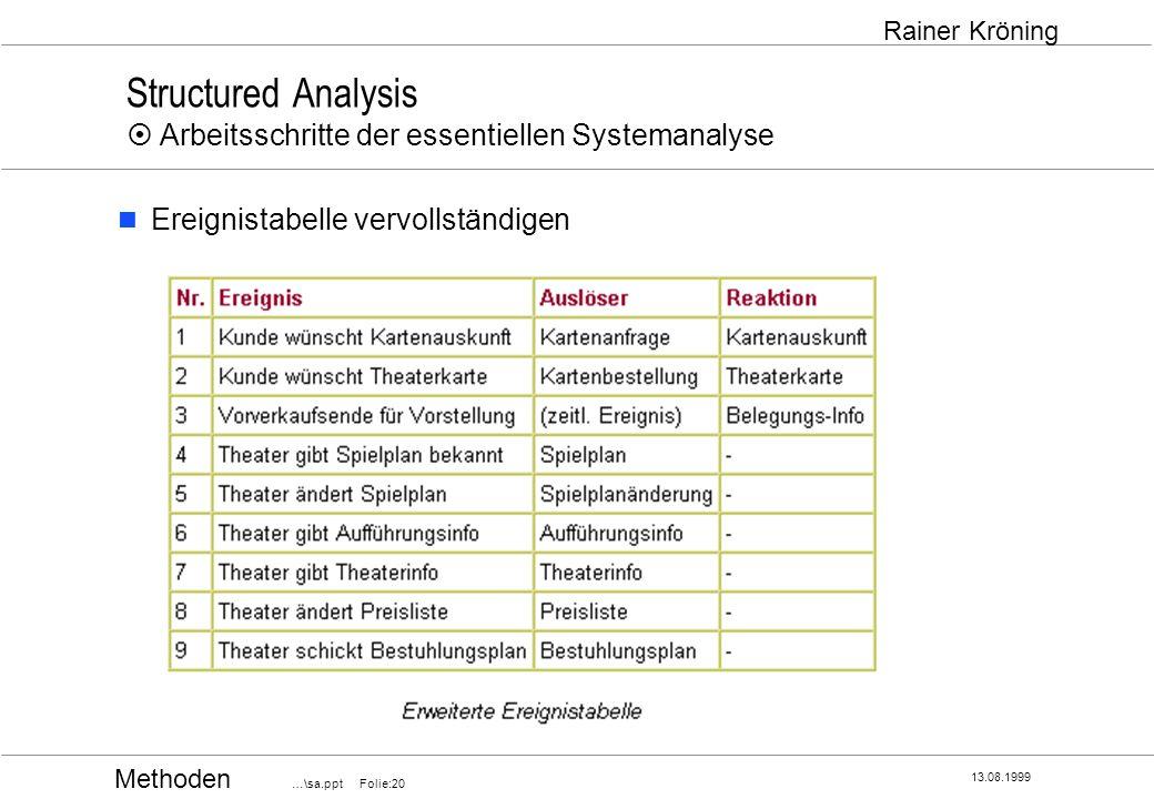 Methoden …\sa.ppt Folie:20 13.08.1999 Rainer Kröning Structured Analysis Arbeitsschritte der essentiellen Systemanalyse Ereignistabelle vervollständig