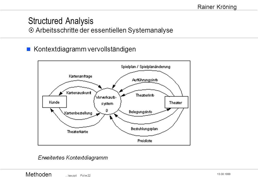 Methoden …\sa.ppt Folie:22 13.08.1999 Rainer Kröning Structured Analysis Arbeitsschritte der essentiellen Systemanalyse Kontextdiagramm vervollständig