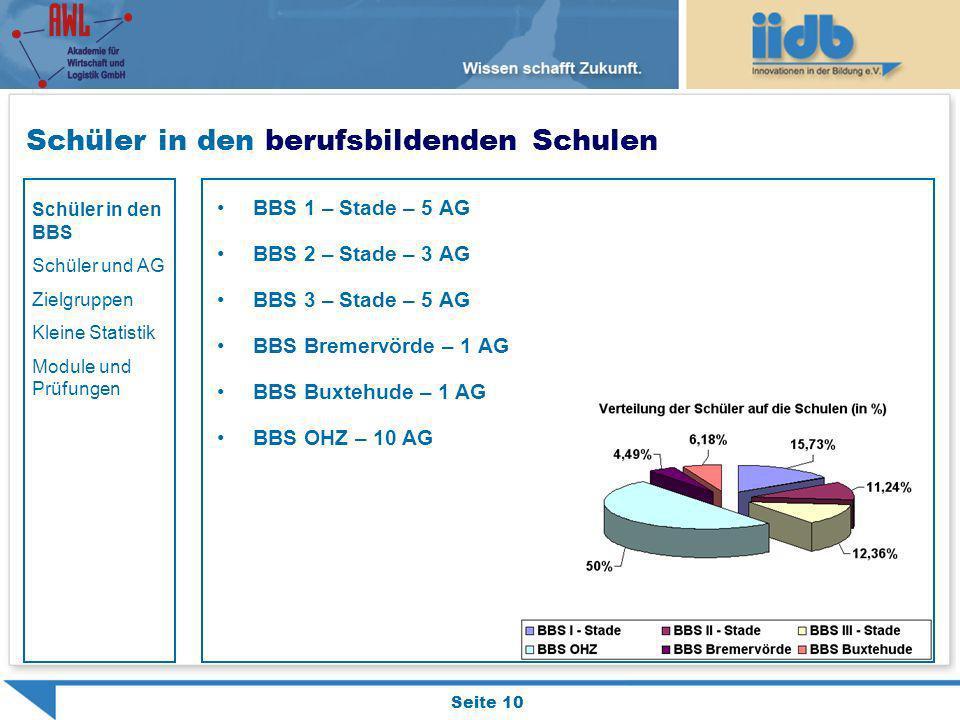 Schüler in den berufsbildenden Schulen BBS 1 – Stade – 5 AG BBS 2 – Stade – 3 AG BBS 3 – Stade – 5 AG BBS Bremervörde – 1 AG BBS Buxtehude – 1 AG BBS