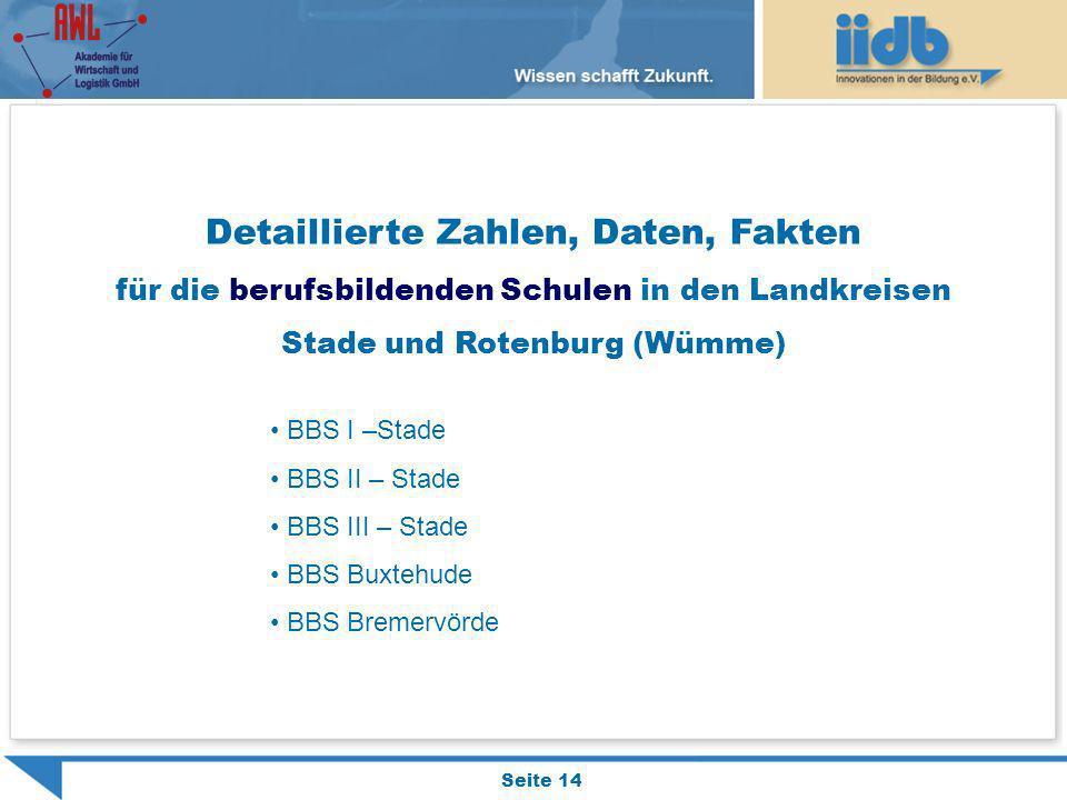 Seite 14 Detaillierte Zahlen, Daten, Fakten für die berufsbildenden Schulen in den Landkreisen Stade und Rotenburg (Wümme) BBS I –Stade BBS II – Stade