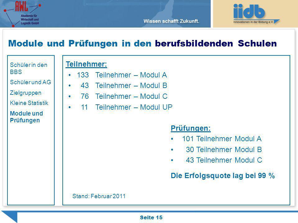 Module und Prüfungen in den berufsbildenden Schulen Seite 15 Teilnehmer: 133Teilnehmer – Modul A 43 Teilnehmer – Modul B 76 Teilnehmer – Modul C 11 Te